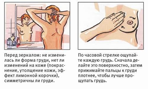 Диагностика при болях груди