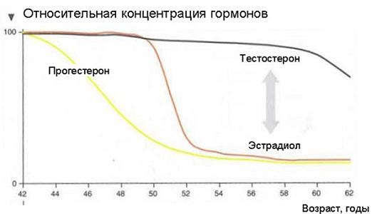 Особенности позднего климакса