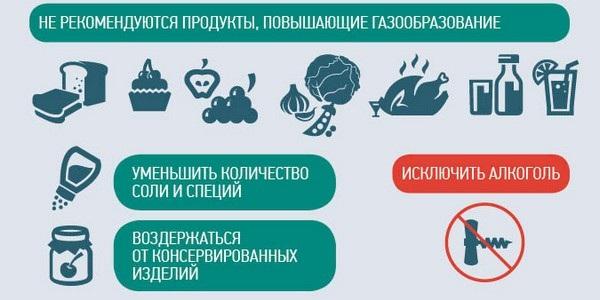 Специальная диета перед проведением колоноскопии